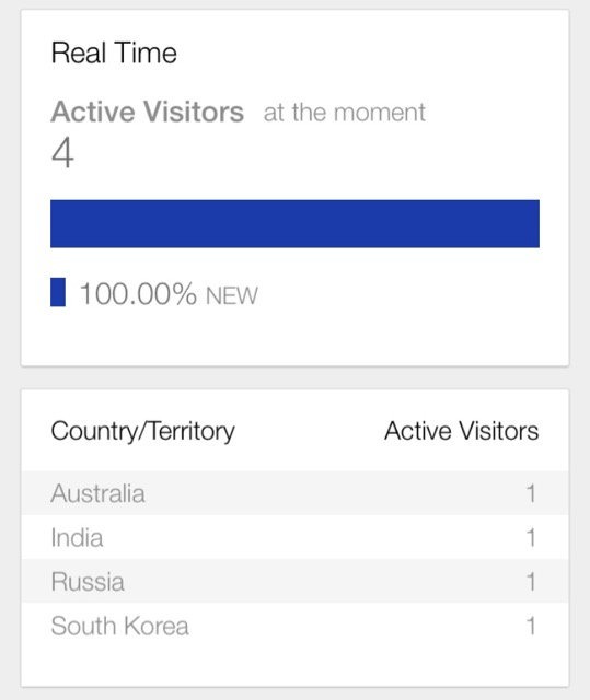 screenshot of Google Analytics real time showing 4 visitors at the moment